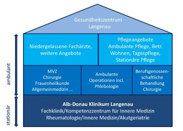 Gesundheitszentrum Langenau